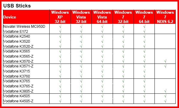 VMB Hardwareunterstützung USB Sticks